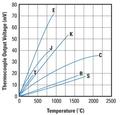 thermocouple_graph